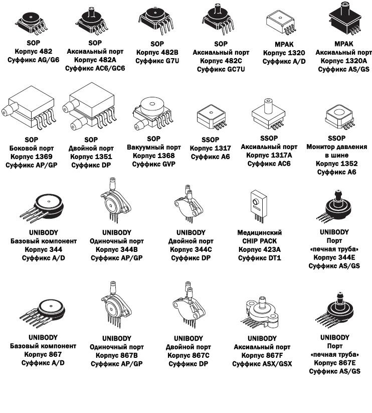 Типы корпусов