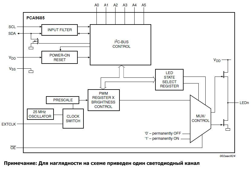Внутренняя архитектура PCA9685