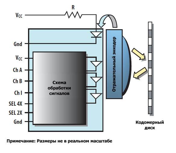 Принцип работы AEDR-850x