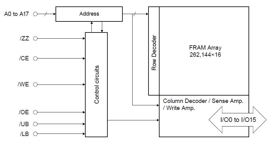 Блок-схема FRAM памяти